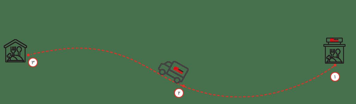 بیرون بر- ارکیده-delivery